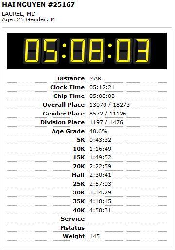 Marines Corps Marathon 2008 result