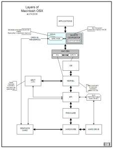 OSX Layers
